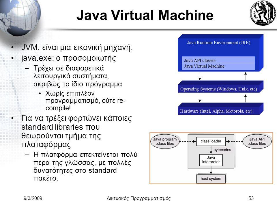 9/3/2009Δικτυακός Προγραμματισμός53 Java Virtual Machine JVM: είναι μια εικονική μηχανή. java.exe: ο προσομοιωτής –Τρέχει σε διαφορετικά λειτουργικά σ