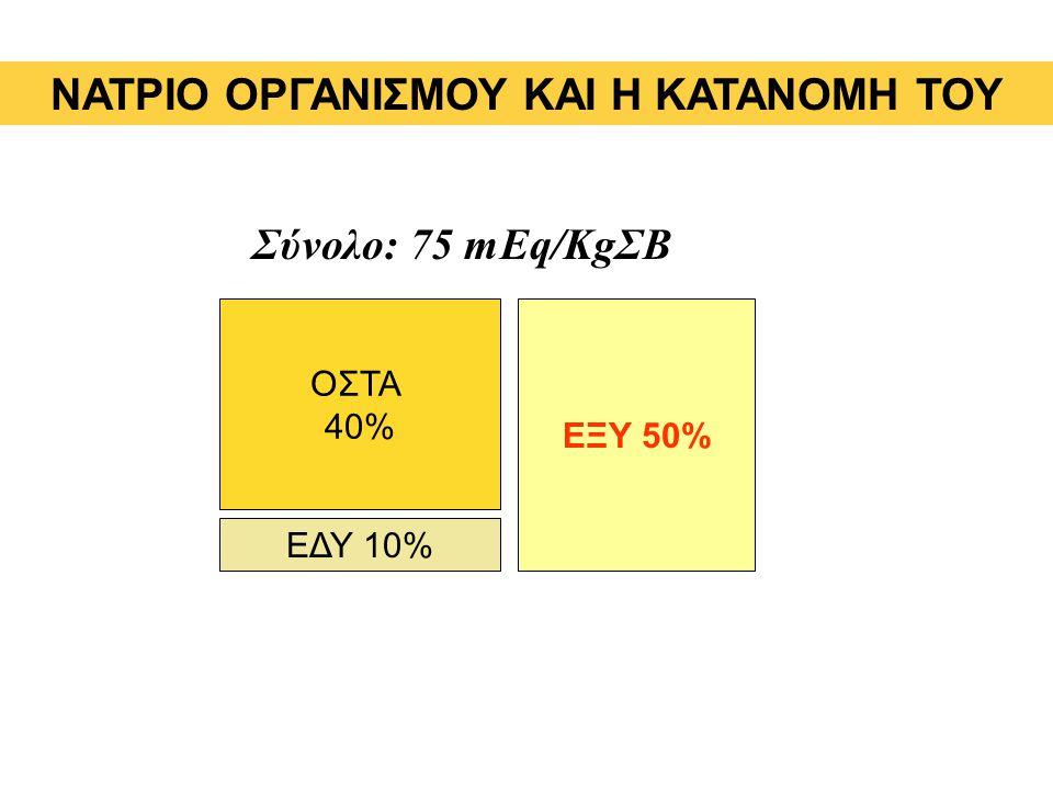 Σύνολο: 75 mEq/KgΣΒ ΝΑΤΡΙΟ ΟΡΓΑΝΙΣΜΟΥ ΚΑΙ Η ΚΑΤΑΝΟΜΗ ΤΟΥ ΟΣΤΑ 40% ΕΔΥ 10% ΕΞΥ 50%