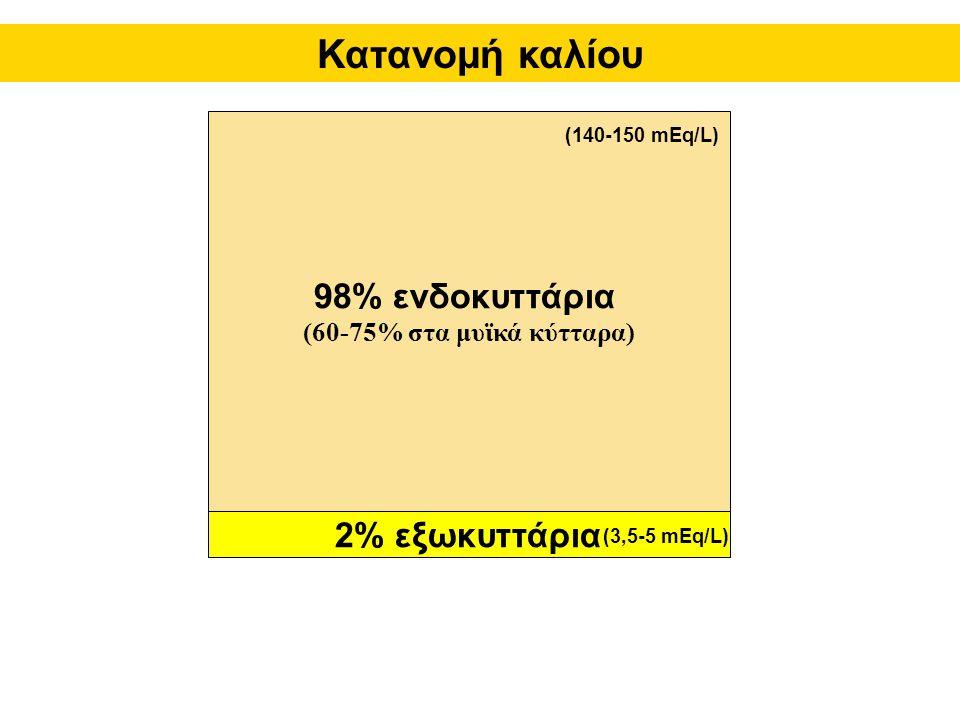 98% ενδοκυττάρια (60-75% στα μυϊκά κύτταρα) 2% εξωκυττάρια Κατανομή καλίου (140-150 mEq/L) (3,5-5 mEq/L)