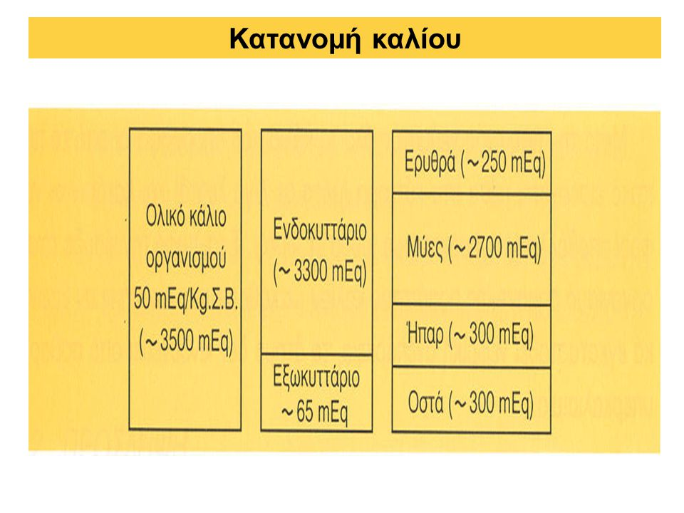 Κατανομή καλίου