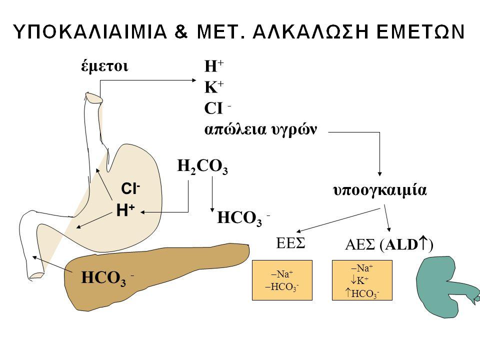 έμετοι Η + Κ + CI - απώλεια υγρών υποογκαιμία HCO 3 - H 2 CO 3 H+H+ HCO 3 - ΕΕΣ  Na +  HCO 3 - ΑΕΣ (ALD  )  Na +  Κ +  HCO 3 - CI -