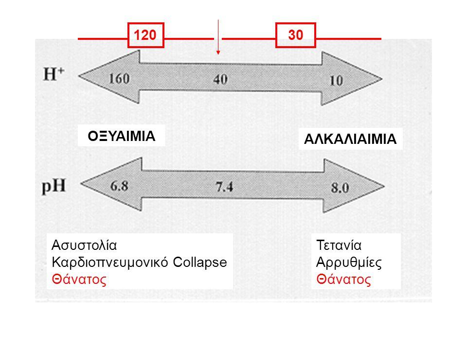 ΟΞΥΑΙΜΙΑ ΑΛΚΑΛΙΑΙΜΙΑ Ασυστολία Καρδιοπνευμονικό Collapse Θάνατος Τετανία Αρρυθμίες Θάνατος 12030