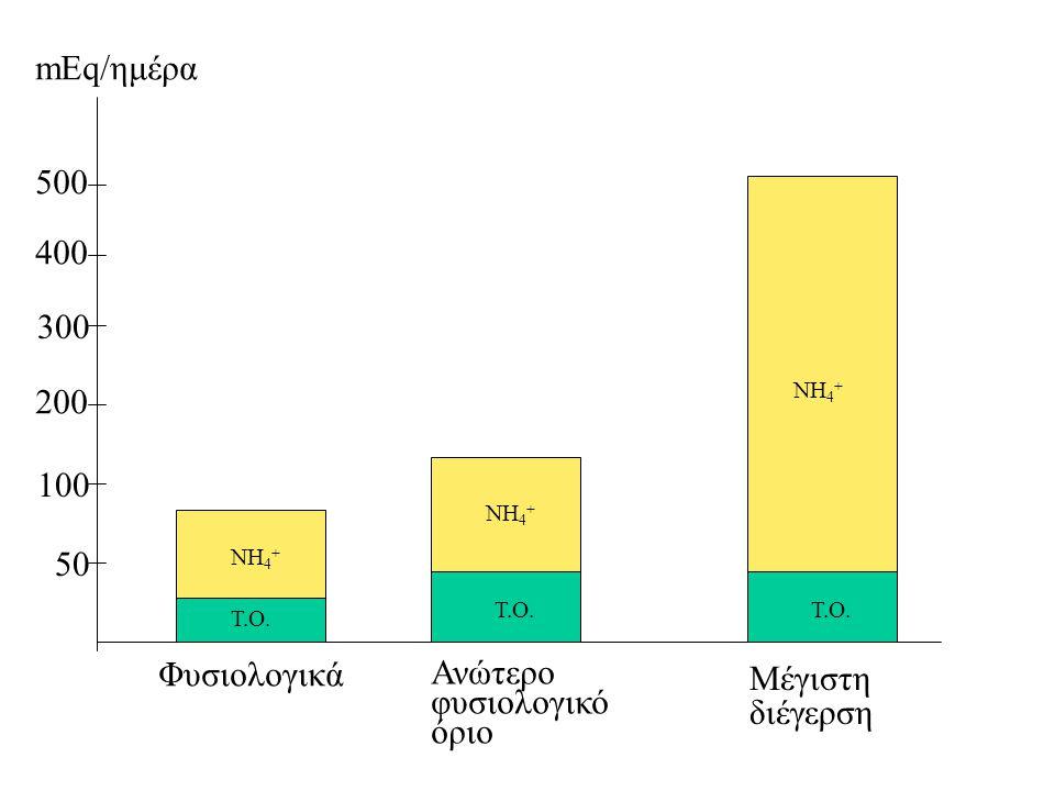 Φυσιολογικά Ανώτερο φυσιολογικό όριο Μέγιστη διέγερση 50 100 200 300 400 500 mEq/ημέρα Τ.Ο.