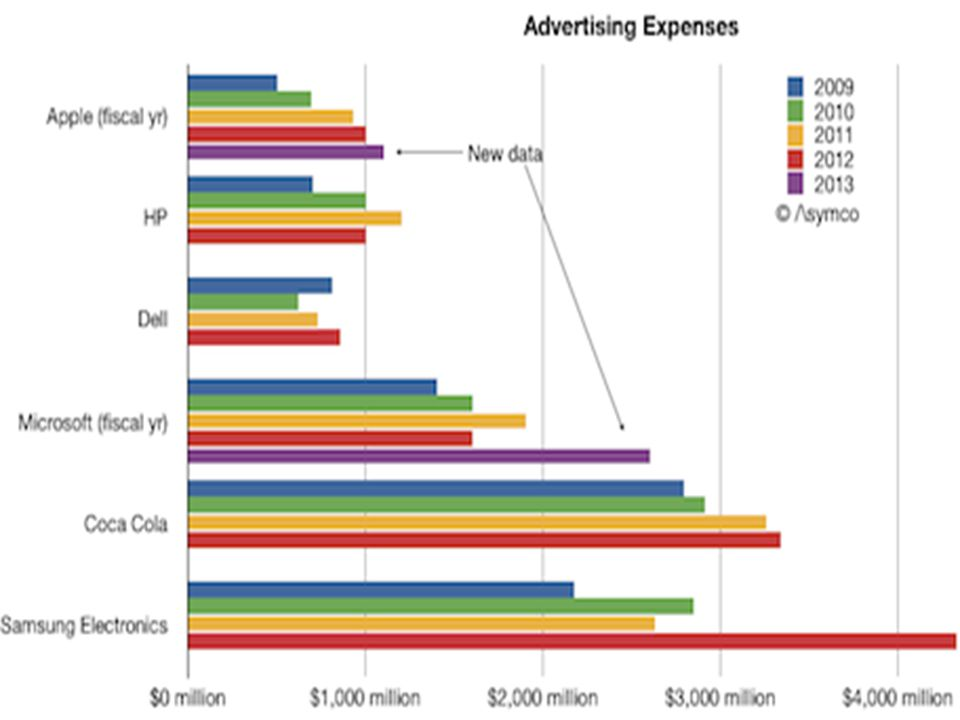 Δεν είναι τυχαίο άλλωστε ότι σε πολλές χώρες, η διαφήμιση αποτελεί τη σημαντικότερη πηγή εσόδων για τα μέσα μαζικής ενημέρωσης ( εφημερίδες, περιοδικά, ραδιόφωνο, τηλεόραση) μέσω των οποίων διεξάγεται, και ότι έχει γίνει οικονομική δραστηριότητα που ο κύκλος εργασιών της ανέρχεται σε υπέρογκα ποσά.