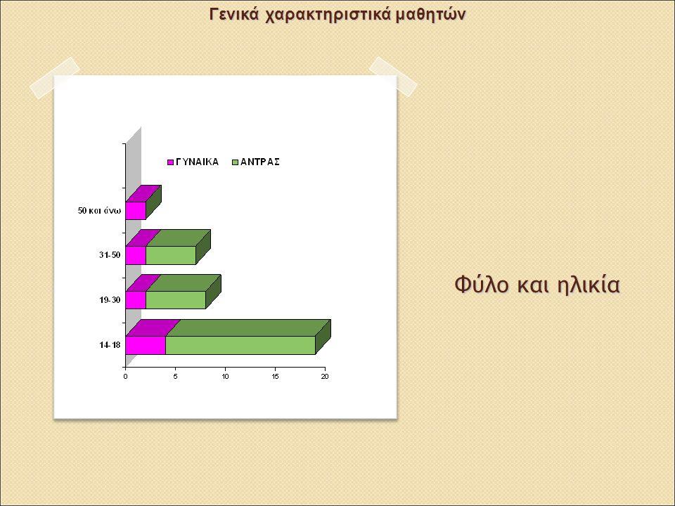 Γενικά χαρακτηριστικά καταγωγή Γενικά χαρακτηριστικά μαθητών
