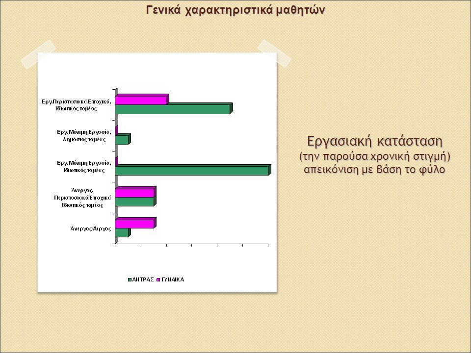 Εργασιακή κατάσταση (την παρούσα χρονική στιγμή) απεικόνιση με βάση το φύλο Γενικά χαρακτηριστικά μαθητών