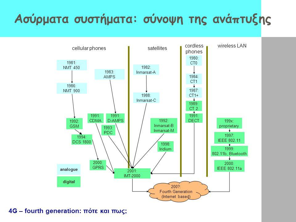 Ασύρματα συστήματα: σύνοψη της ανάπτυξης cellular phonessatellites wireless LANcordless phones 1992: GSM 1994: DCS 1800 2001: IMT-2000 1987: CT1+ 1982