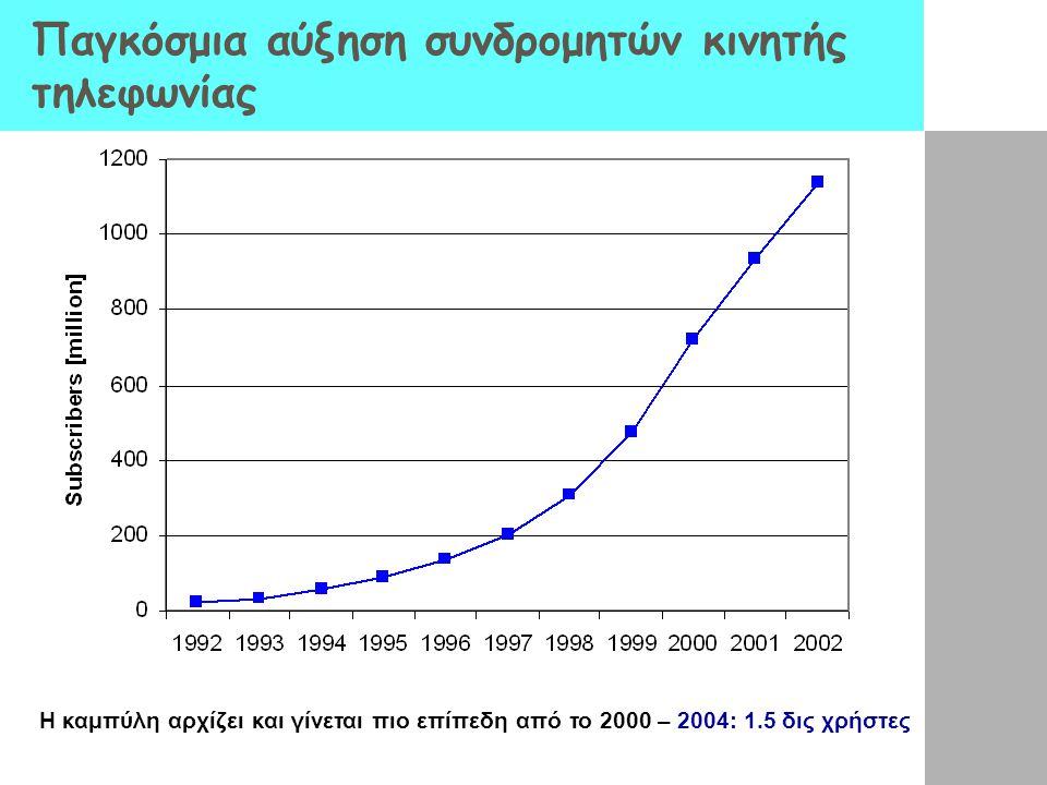 Παγκόσμια αύξηση συνδρομητών κινητής τηλεφωνίας Η καμπύλη αρχίζει και γίνεται πιο επίπεδη από το 2000 – 2004: 1.5 δις χρήστες
