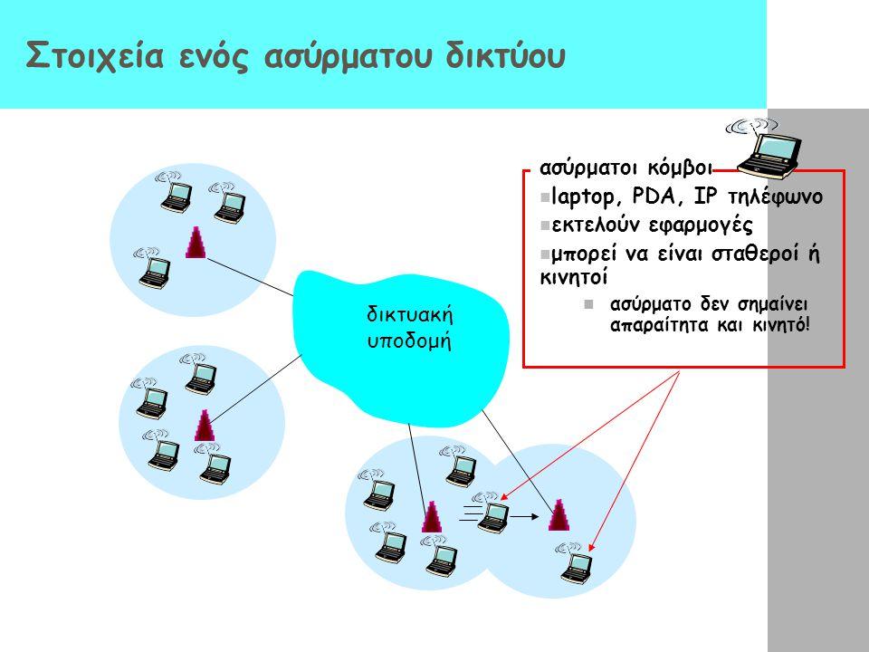 Στοιχεία ενός ασύρματου δικτύου δικτυακή υποδομή ασύρματοι κόμβοι laptop, PDA, IP τηλέφωνο εκτελούν εφαρμογές μπορεί να είναι σταθεροί ή κινητοί ασύρμ
