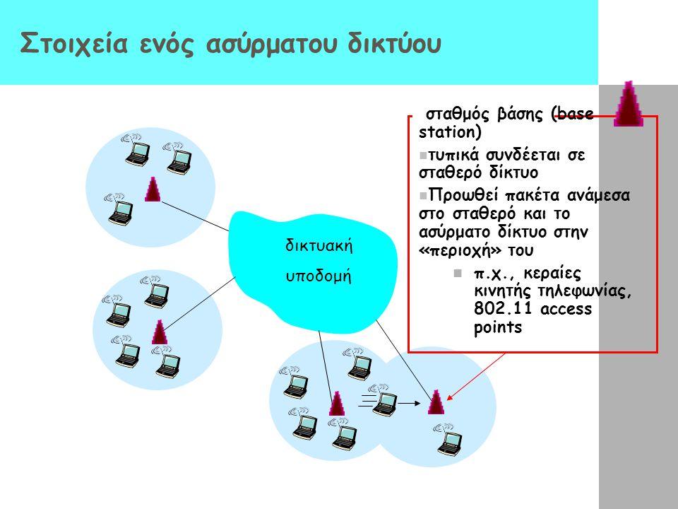 Στοιχεία ενός ασύρματου δικτύου δικτυακή υποδομή σταθμός βάσης (base station) τυπικά συνδέεται σε σταθερό δίκτυο Προωθεί πακέτα ανάμεσα στο σταθερό κα