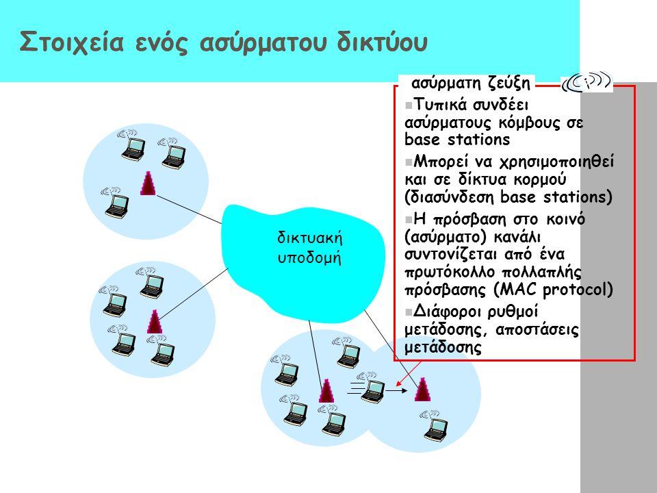 Στοιχεία ενός ασύρματου δικτύου δικτυακή υποδομή ασύρματη ζεύξη Τυπικά συνδέει ασύρματους κόμβους σε base stations Μπορεί να χρησιμοποιηθεί και σε δίκ