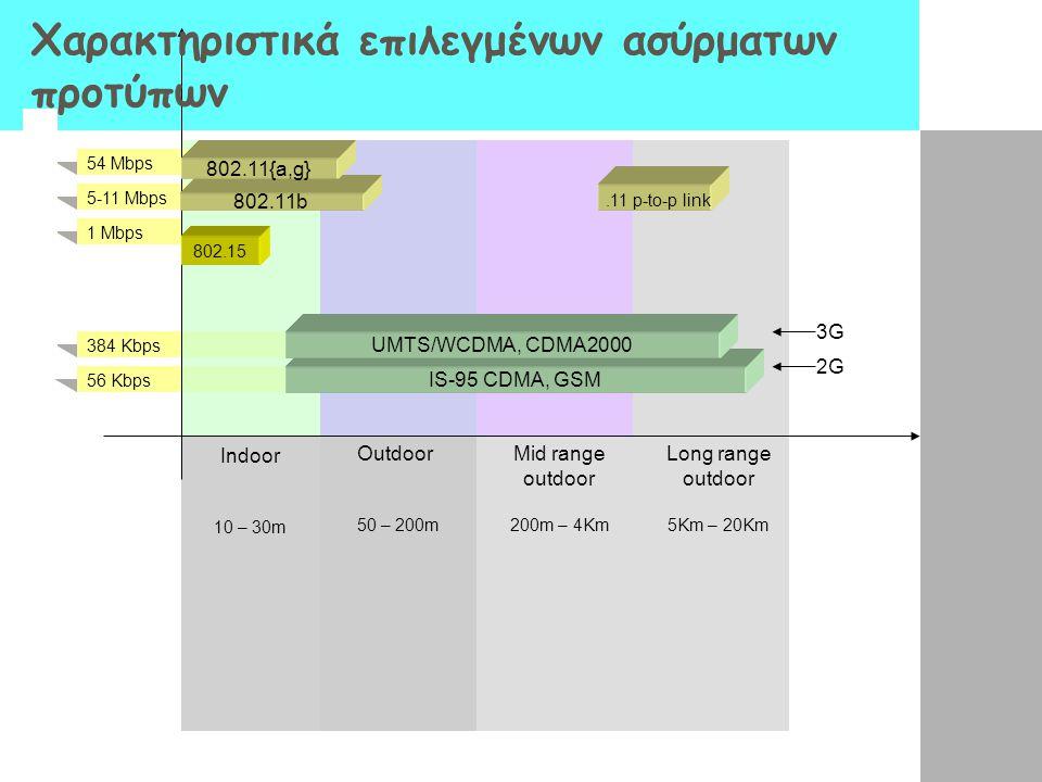384 Kbps 56 Kbps 54 Mbps 5-11 Mbps 1 Mbps 802.15 802.11b 802.11{a,g} IS-95 CDMA, GSM UMTS/WCDMA, CDMA2000.11 p-to-p link 2G 3G Indoor 10 – 30m Outdoor