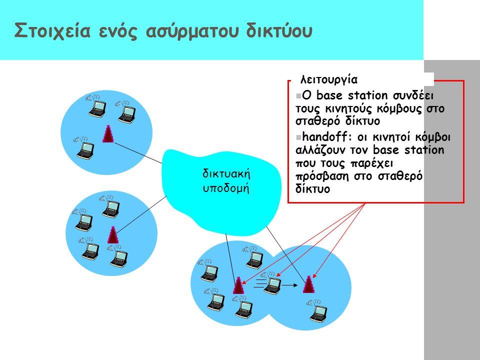 Στοιχεία ενός ασύρματου δικτύου δικτυακή υποδομή λειτουργία Ο base station συνδέει τους κινητούς κόμβους στο σταθερό δίκτυο handoff: οι κινητοί κόμβοι