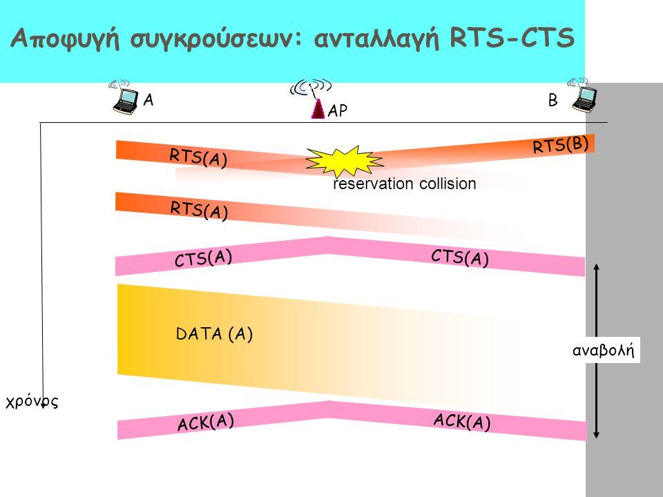 Αποφυγή συγκρούσεων: ανταλλαγή RTS-CTS AP A B χρόνος RTS(A) RTS(B) RTS(A) CTS(A) DATA (A) ACK(A) reservation collision αναβολή