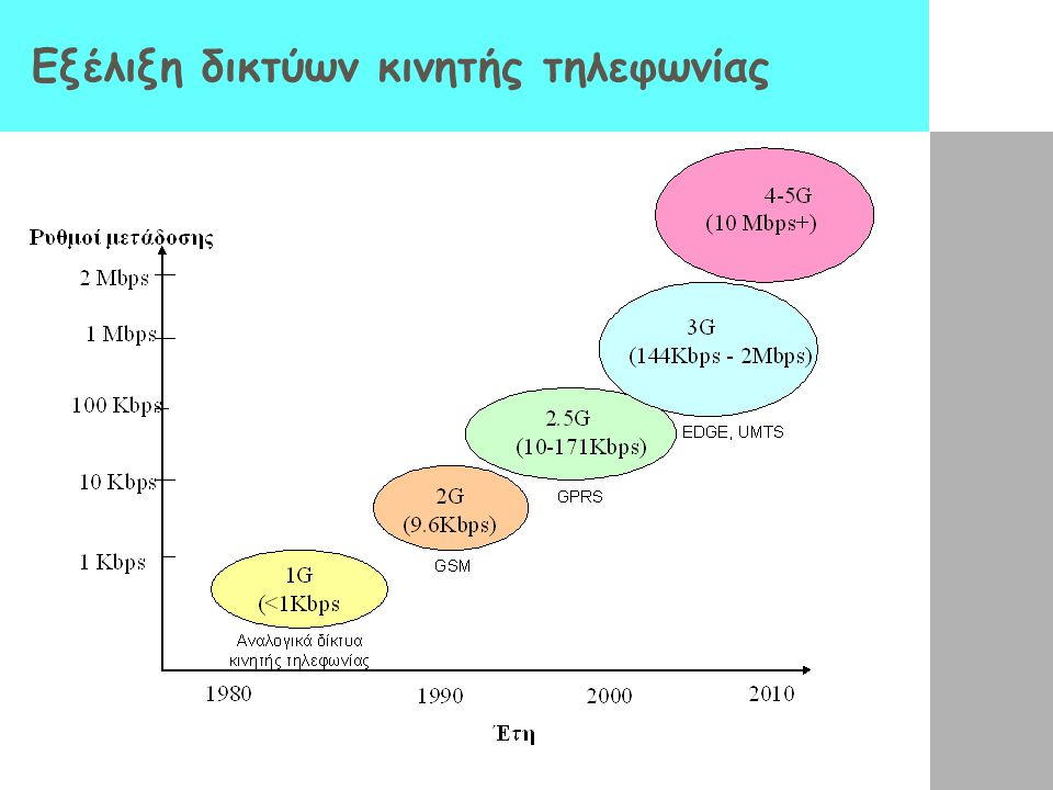 Εξέλιξη δικτύων κινητής τηλεφωνίας