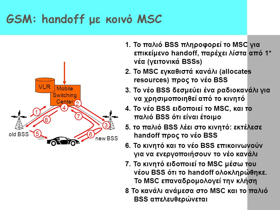 Mobile Switching Center VLR old BSS 1 3 2 4 5 6 7 8 GSM: handoff με κοινό MSC new BSS 1. Το παλιό BSS πληροφορεί το MSC για επικείμενο handoff, παρέχε