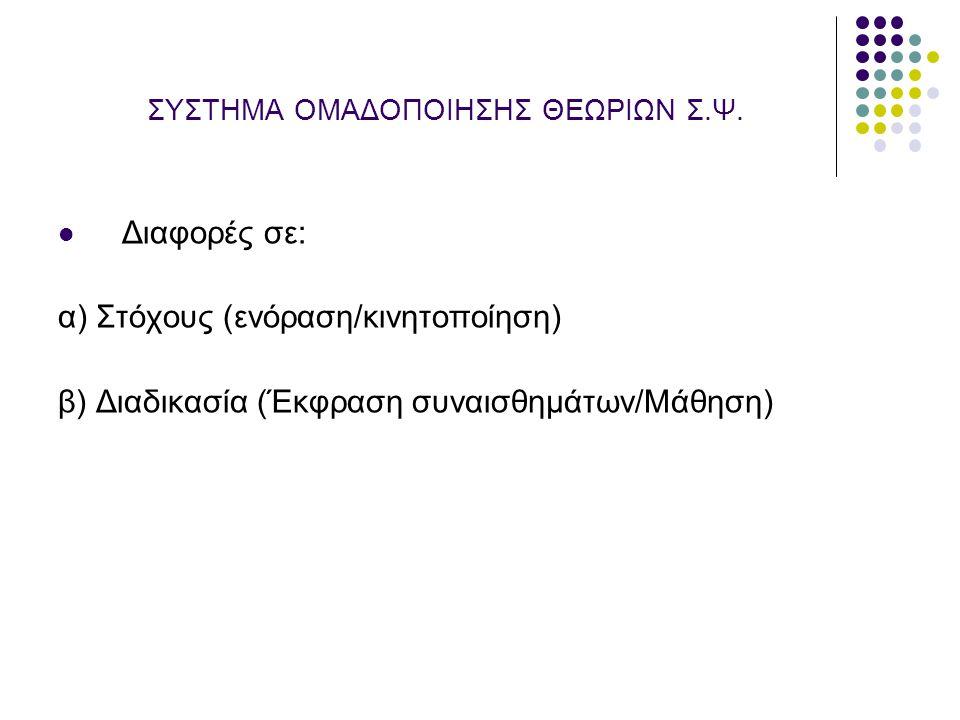 ΣΥΣΤΗΜΑ ΟΜΑΔΟΠΟΙΗΣΗΣ ΘΕΩΡΙΩΝ Σ.Ψ. Διαφορές σε: α) Στόχους (ενόραση/κινητοποίηση) β) Διαδικασία (Έκφραση συναισθημάτων/Μάθηση)