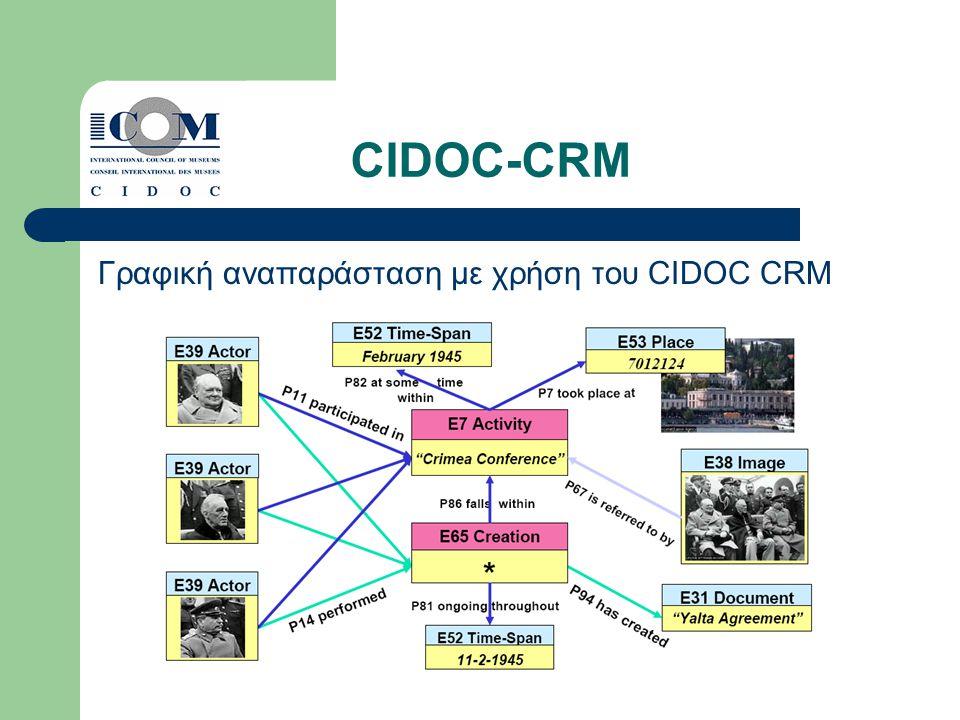 CIDOC-CRM Γραφική αναπαράσταση με χρήση του CIDOC CRM