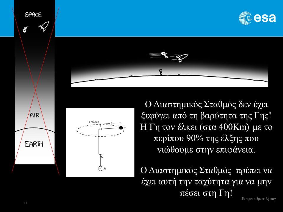 11 Ο Διαστημικός Σταθμός δεν έχει ξεφύγει από τη βαρύτητα της Γης.