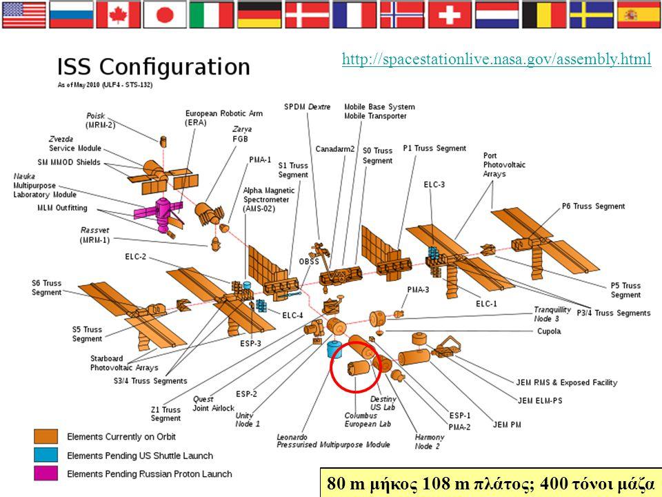 Ισχύς: 80 kW Κανονική ατμόσφαιρα Πλήρωμα: 6 άτομα Τροχιά: 350-400 km ύψος / 51.6º κλίση Το πρώτο κομμάτι του εκτοξεύτηκε το 1998 και είναι μόνιμα στελεχωμένος από το 2000 Πόσο ψηλά πετάει; Πόσο μακριά είναι το φεγγάρι; ISS – Ο Διεθνής Διαστημικός Σταθμός
