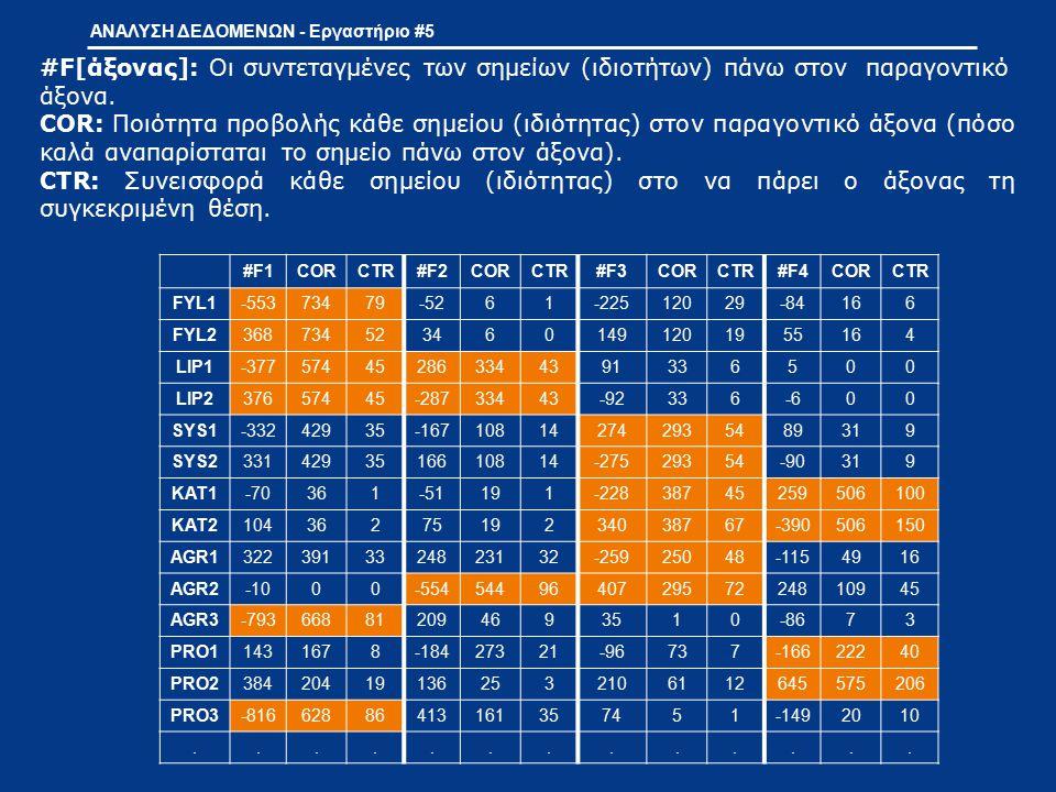 ΑΝΑΛΥΣΗ ΔΕΔΟΜΕΝΩΝ - Εργαστήριο #5 #F[άξονας]: Οι συντεταγμένες των σημείων (ιδιοτήτων) πάνω στον παραγοντικό άξονα. COR: Ποιότητα προβολής κάθε σημείο