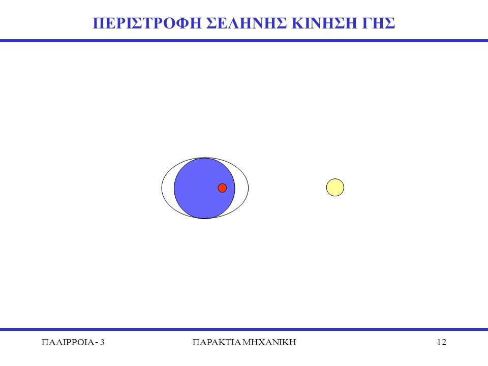 ΠΑΛΙΡΡΟΙΑ - 3ΠΑΡΑΚΤΙΑ MHXANIKH12 ΠΕΡΙΣΤΡΟΦΗ ΣΕΛΗΝΗΣ ΚΙΝΗΣΗ ΓΗΣ