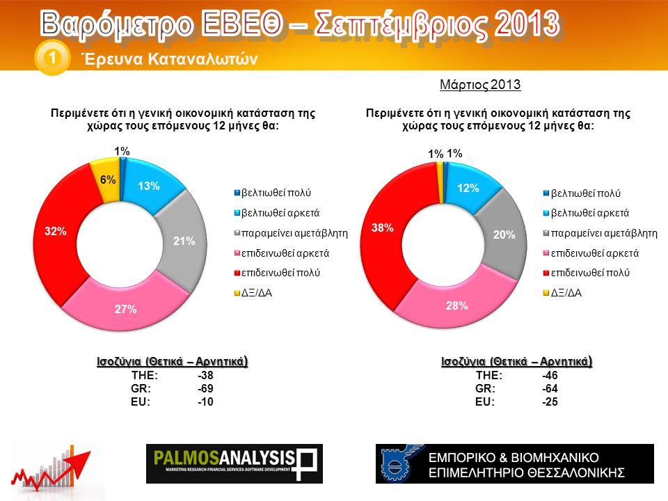 Έρευνα Καταναλωτών 1 Ισοζύγια (Θετικά – Αρνητικά ) THE: -46 GR:-64 EU:-25 Ισοζύγια (Θετικά – Αρνητικά ) THE: -38 GR:-69 EU:-10 Μάρτιος 2013