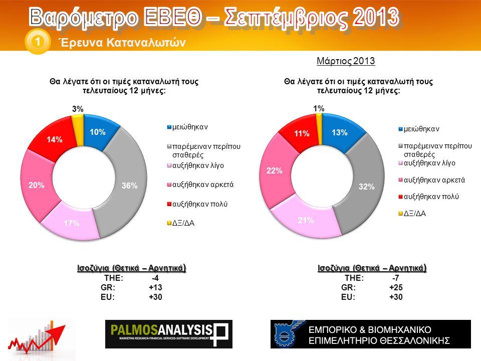 Έρευνα Καταναλωτών 1 Ισοζύγια (Θετικά – Αρνητικά ) THE: -7 GR:+25 EU:+30 Ισοζύγια (Θετικά – Αρνητικά ) THE: -4 GR:+13 EU:+30 Μάρτιος 2013