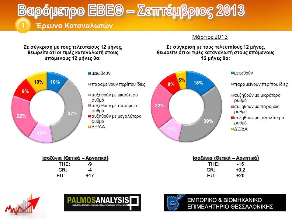 Έρευνα Καταναλωτών 1 Ισοζύγια (Θετικά – Αρνητικά ) THE: -15 GR:+0,2 EU:+20 Ισοζύγια (Θετικά – Αρνητικά ) THE: -9 GR:-4 EU:+17 Μάρτιος 2013