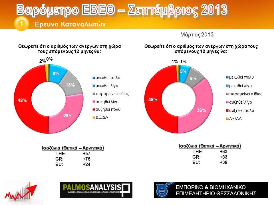 Έρευνα Καταναλωτών 1 Ισοζύγια (Θετικά – Αρνητικά ) THE: +63 GR:+83 EU:+38 Ισοζύγια (Θετικά – Αρνητικά ) THE: +57 GR:+75 EU:+24 Μάρτιος 2013