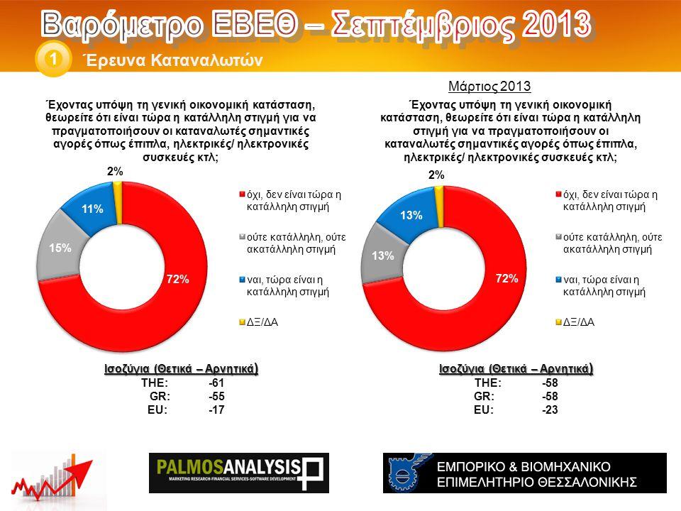 Έρευνα Καταναλωτών 1 Ισοζύγια (Θετικά – Αρνητικά ) THE: -58 GR:-58 EU:-23 Ισοζύγια (Θετικά – Αρνητικά ) THE: -61 GR: -55 EU: -17 Μάρτιος 2013