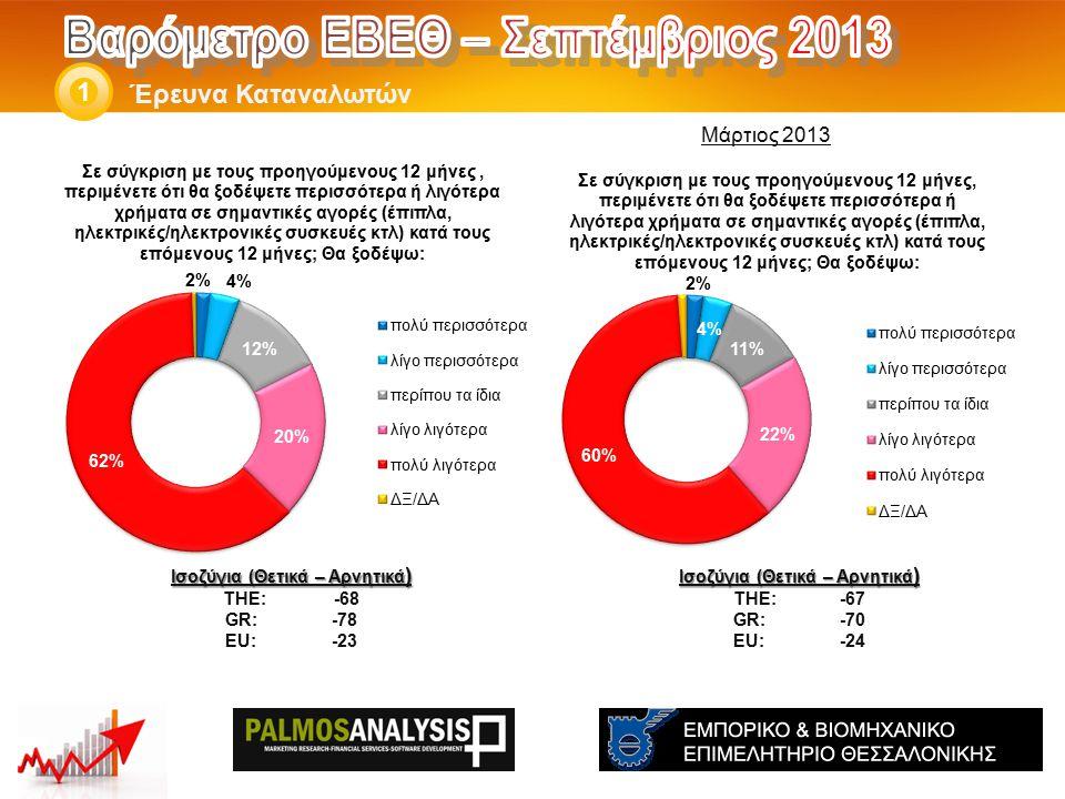 Έρευνα Καταναλωτών 1 Ισοζύγια (Θετικά – Αρνητικά ) THE: -67 GR:-70 EU:-24 Ισοζύγια (Θετικά – Αρνητικά ) THE: -68 GR:-78 EU:-23 Μάρτιος 2013