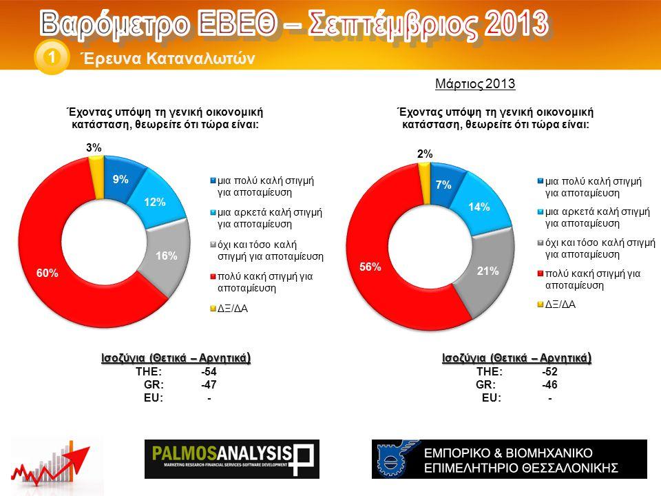 Έρευνα Καταναλωτών 1 Ισοζύγια (Θετικά – Αρνητικά ) THE: -52 GR:-46 EU:- Ισοζύγια (Θετικά – Αρνητικά ) THE: -54 GR: -47 EU:- Μάρτιος 2013