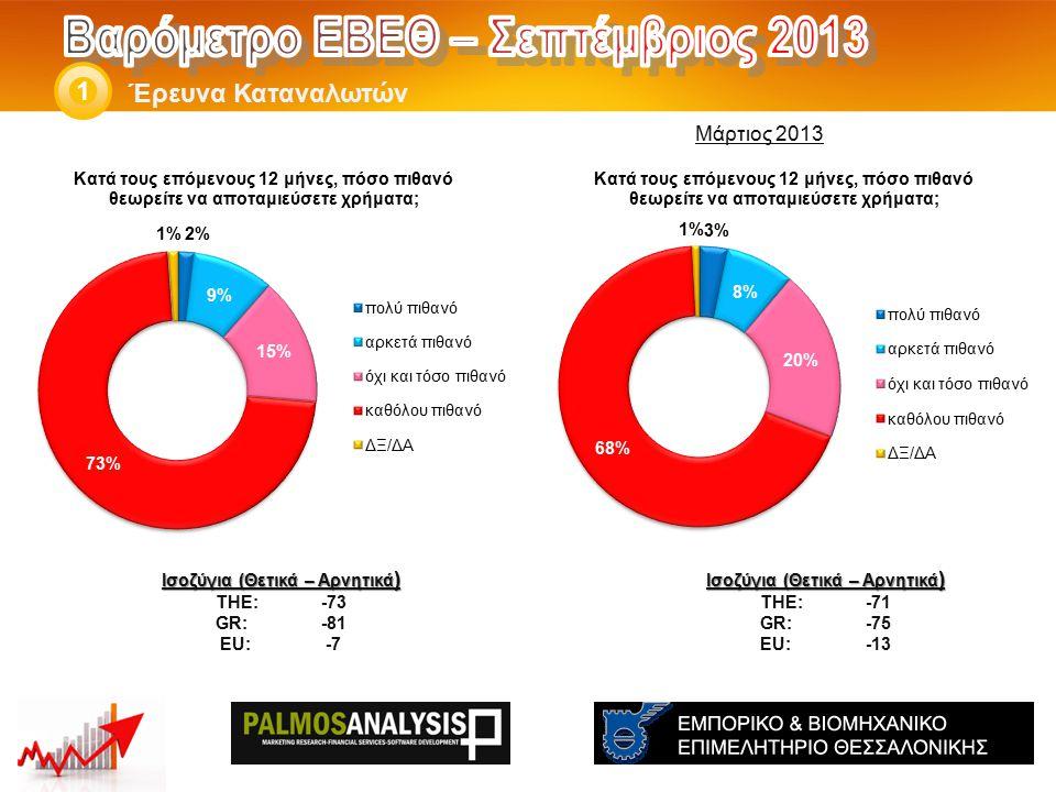 Έρευνα Καταναλωτών 1 Ισοζύγια (Θετικά – Αρνητικά ) THE: -71 GR:-75 EU:-13 Ισοζύγια (Θετικά – Αρνητικά ) THE: -73 GR:-81 EU:-7 Μάρτιος 2013