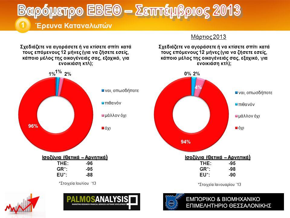 Έρευνα Καταναλωτών 1 Ισοζύγια (Θετικά – Αρνητικά ) THE: -95 GR*:-98 EU*:-90 Ισοζύγια (Θετικά – Αρνητικά ) THE: -96 GR*:-95 EU*:-88 *Στοιχεία Ιανουαρίου '13 Μάρτιος 2013 *Στοιχεία Ιουλίου '13