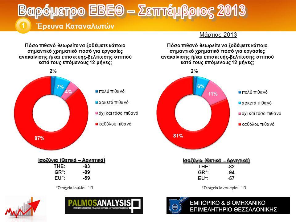 Έρευνα Καταναλωτών 1 Ισοζύγια (Θετικά – Αρνητικά ) THE: -82 GR*:-94 EU*:-57 *Στοιχεία Ιανουαρίου '13 Ισοζύγια (Θετικά – Αρνητικά ) THE: -83 GR*:-89 EU*:-59 Μάρτιος 2013 *Στοιχεία Ιουλίου '13