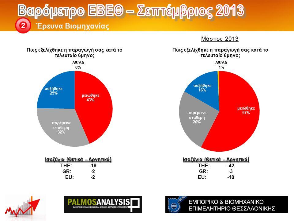 Έρευνα Βιομηχανίας 2 Ισοζύγια (Θετικά – Αρνητικά ) THE: -42 GR:-3 EU:-10 Ισοζύγια (Θετικά – Αρνητικά ) THE: -19 GR:-2 EU:-2 Μάρτιος 2013