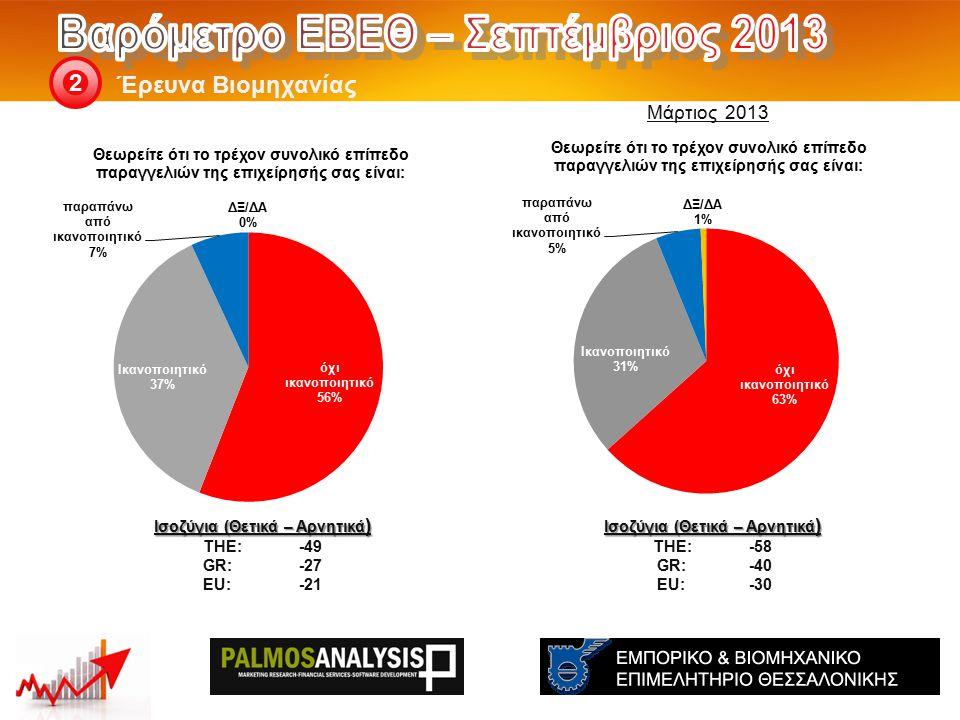 Έρευνα Βιομηχανίας 2 Ισοζύγια (Θετικά – Αρνητικά ) THE: -58 GR:-40 EU:-30 Ισοζύγια (Θετικά – Αρνητικά ) THE: -49 GR:-27 EU:-21 Μάρτιος 2013