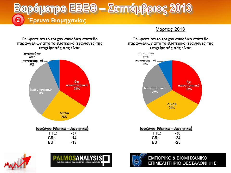 Έρευνα Βιομηχανίας 2 Ισοζύγια (Θετικά – Αρνητικά ) THE: -38 GR:-24 EU:-25 Ισοζύγια (Θετικά – Αρνητικά ) THE: -37 GR:-14 EU:-18 Μάρτιος 2013