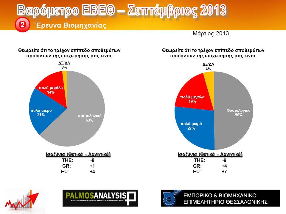 Έρευνα Βιομηχανίας 2 Ισοζύγια (Θετικά – Αρνητικά ) THE: -9 GR:+4 EU:+7 Ισοζύγια (Θετικά – Αρνητικά ) THE: -8 GR:+1 EU:+4 Μάρτιος 2013