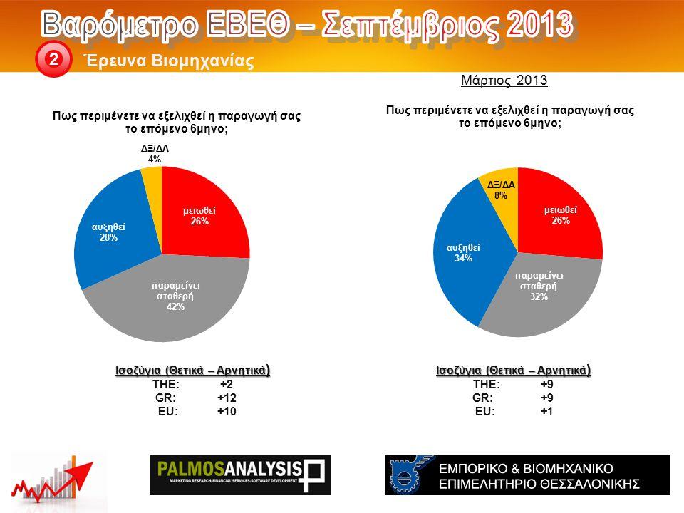 Έρευνα Βιομηχανίας 2 Ισοζύγια (Θετικά – Αρνητικά ) THE: +9 GR:+9 EU:+1 Ισοζύγια (Θετικά – Αρνητικά ) THE: +2 GR:+12 EU:+10 Μάρτιος 2013