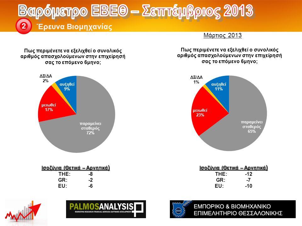 Έρευνα Βιομηχανίας 2 Ισοζύγια (Θετικά – Αρνητικά ) THE: -12 GR:-7 EU:-10 Ισοζύγια (Θετικά – Αρνητικά ) THE: -8 GR:-2 EU:-6 Μάρτιος 2013