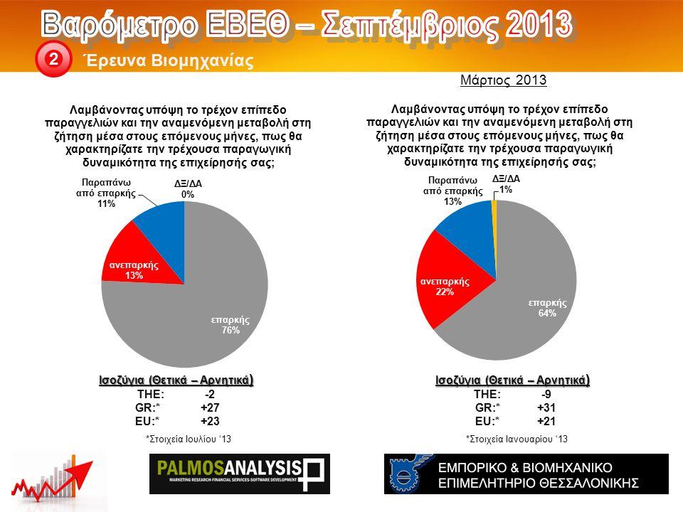 Έρευνα Βιομηχανίας 2 Ισοζύγια (Θετικά – Αρνητικά ) THE: -9 GR:*+31 EU:*+21 Ισοζύγια (Θετικά – Αρνητικά ) THE: -2 GR:*+27 EU:*+23 *Στοιχεία Ιουλίου '13*Στοιχεία Ιανουαρίου '13 Μάρτιος 2013