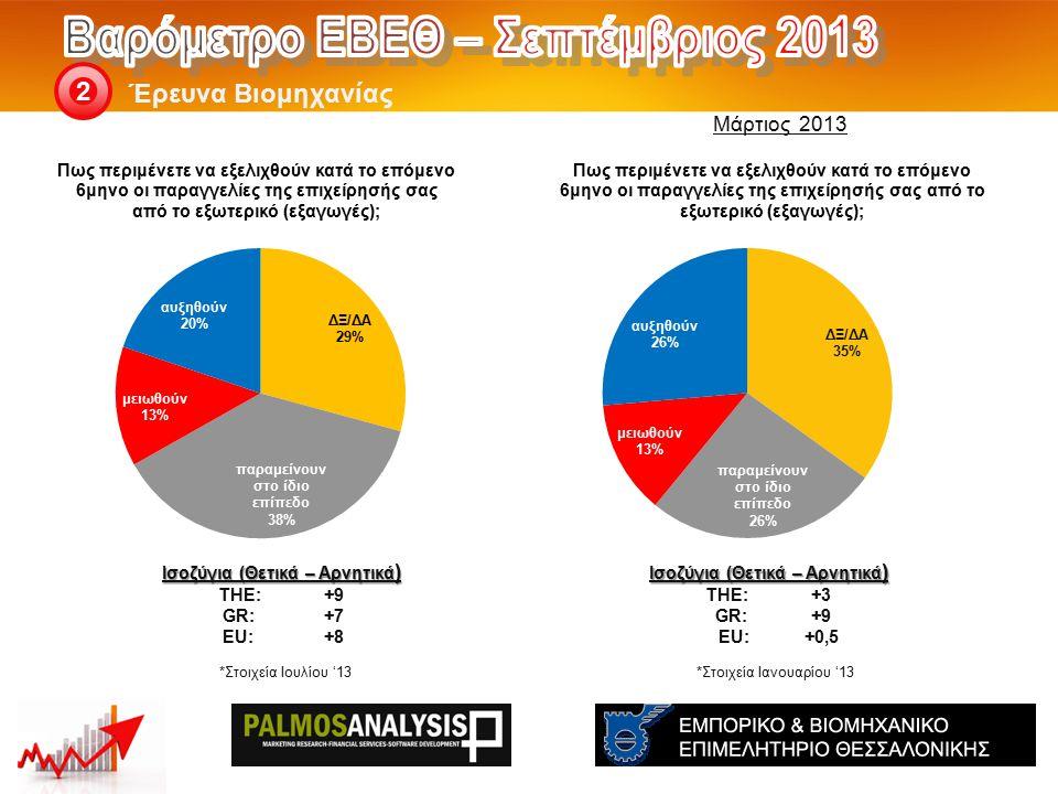 Έρευνα Βιομηχανίας 2 Ισοζύγια (Θετικά – Αρνητικά ) THE: +3 GR:+9 EU:+0,5 Ισοζύγια (Θετικά – Αρνητικά ) THE: +9 GR:+7 EU:+8 *Στοιχεία Ιουλίου '13*Στοιχεία Ιανουαρίου '13 Μάρτιος 2013