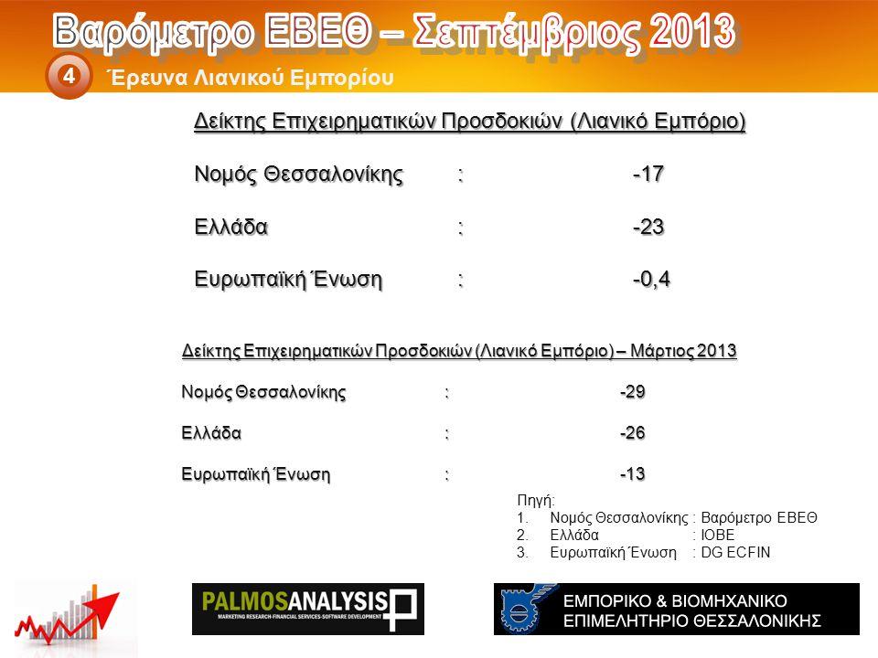 Δείκτης Επιχειρηματικών Προσδοκιών (Λιανικό Εμπόριο) – Μάρτιος 2013 Νομός Θεσσαλονίκης: -29 Ελλάδα:-26 Eυρωπαϊκή Ένωση:-13 Έρευνα Λιανικού Εμπορίου 4 Πηγή: 1.Νομός Θεσσαλονίκης: Βαρόμετρο ΕΒΕΘ 2.Ελλάδα: ΙΟΒΕ 3.Ευρωπαϊκή Ένωση: DG ECFIN Δείκτης Επιχειρηματικών Προσδοκιών (Λιανικό Εμπόριο) Νομός Θεσσαλονίκης: -17 Ελλάδα:-23 Eυρωπαϊκή Ένωση:-0,4