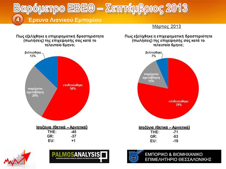 Έρευνα Λιανικού Εμπορίου 4 Ισοζύγια (Θετικά – Αρνητικά ) THE: -71 GR:-53 EU:-19 Ισοζύγια (Θετικά – Αρνητικά ) THE: -45 GR: -37 EU: +1 Μάρτιος 2013