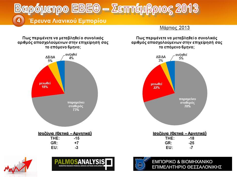 Έρευνα Λιανικού Εμπορίου 4 Ισοζύγια (Θετικά – Αρνητικά ) THE: -18 GR:-25 EU:-7 Ισοζύγια (Θετικά – Αρνητικά ) THE: -15 GR:+7 EU:-3 Μάρτιος 2013