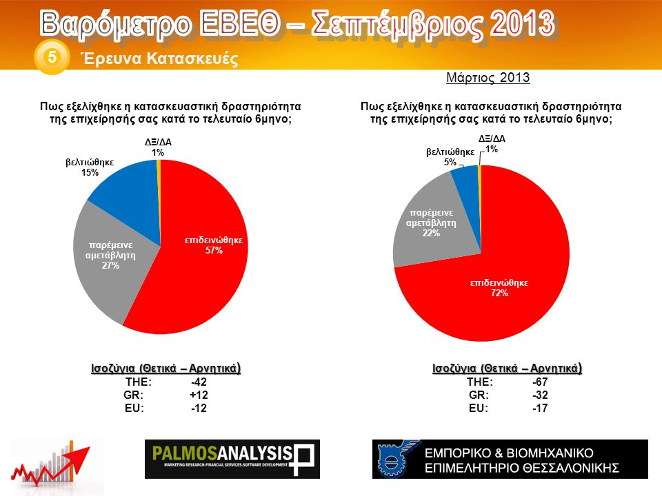 Έρευνα Κατασκευές 5 Ισοζύγια (Θετικά – Αρνητικά ) THE: -67 GR:-32 EU:-17 Ισοζύγια (Θετικά – Αρνητικά ) THE: -42 GR:+12 EU:-12 Μάρτιος 2013