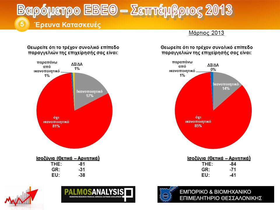 Έρευνα Κατασκευές 5 Ισοζύγια (Θετικά – Αρνητικά ) THE: -84 GR:-71 EU:-41 Ισοζύγια (Θετικά – Αρνητικά ) THE: -81 GR:-31 EU:-38 Μάρτιος 2013