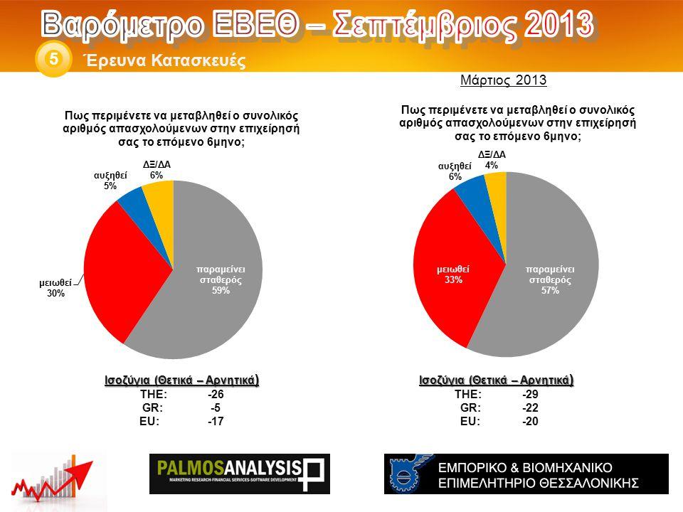 Έρευνα Κατασκευές 5 Ισοζύγια (Θετικά – Αρνητικά ) THE: -29 GR:-22 EU:-20 Ισοζύγια (Θετικά – Αρνητικά ) THE: -26 GR:-5 EU:-17 Μάρτιος 2013